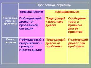 Проблемное обучение «классические»«сокращенные» Постановка учебной пробле
