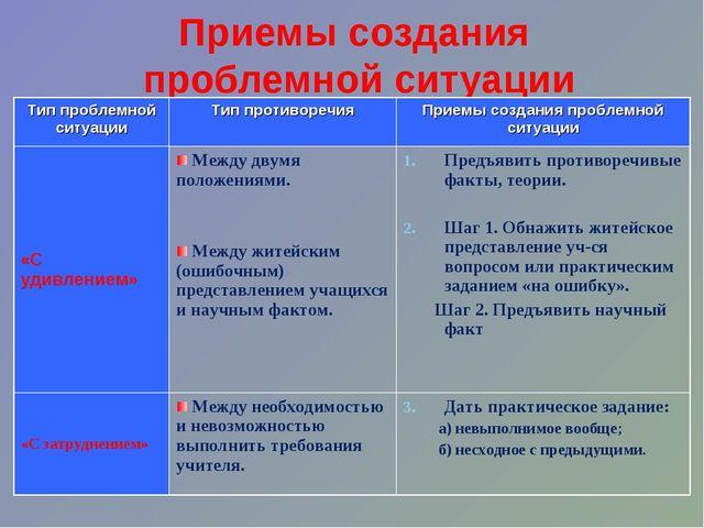 Приемы создания проблемной ситуации Тип проблемной ситуацииТип противоречия...