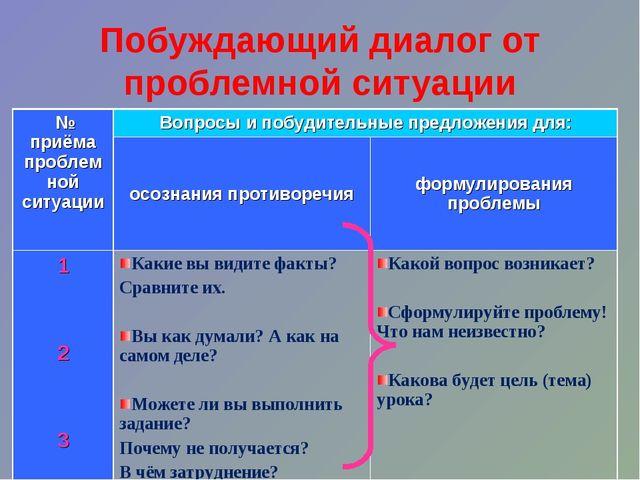 Побуждающий диалог от проблемной ситуации № приёма проблемной ситуацииВопрос...