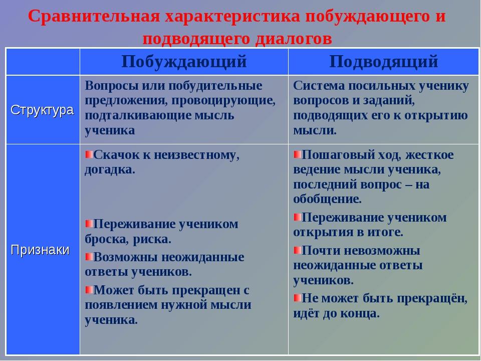Сравнительная характеристика побуждающего и подводящего диалогов Побуждающий...
