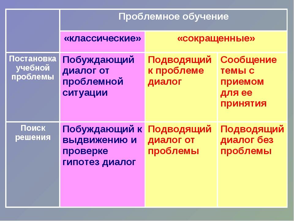 Проблемное обучение «классические»«сокращенные» Постановка учебной пробле...