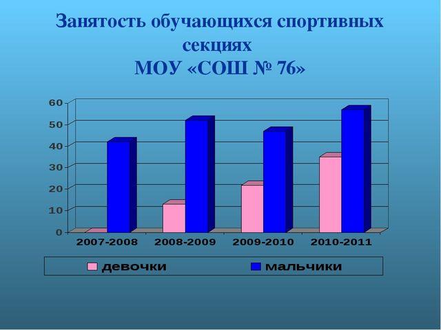Занятость обучающихся спортивных секциях МОУ «СОШ № 76»