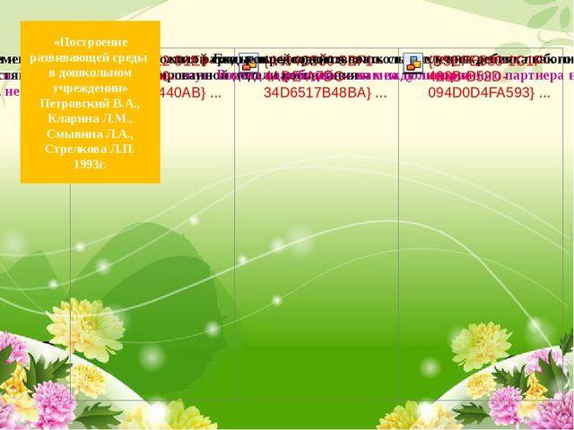 «Построение развивающей среды в дошкольном учреждении» Петровский В.А., Клар...