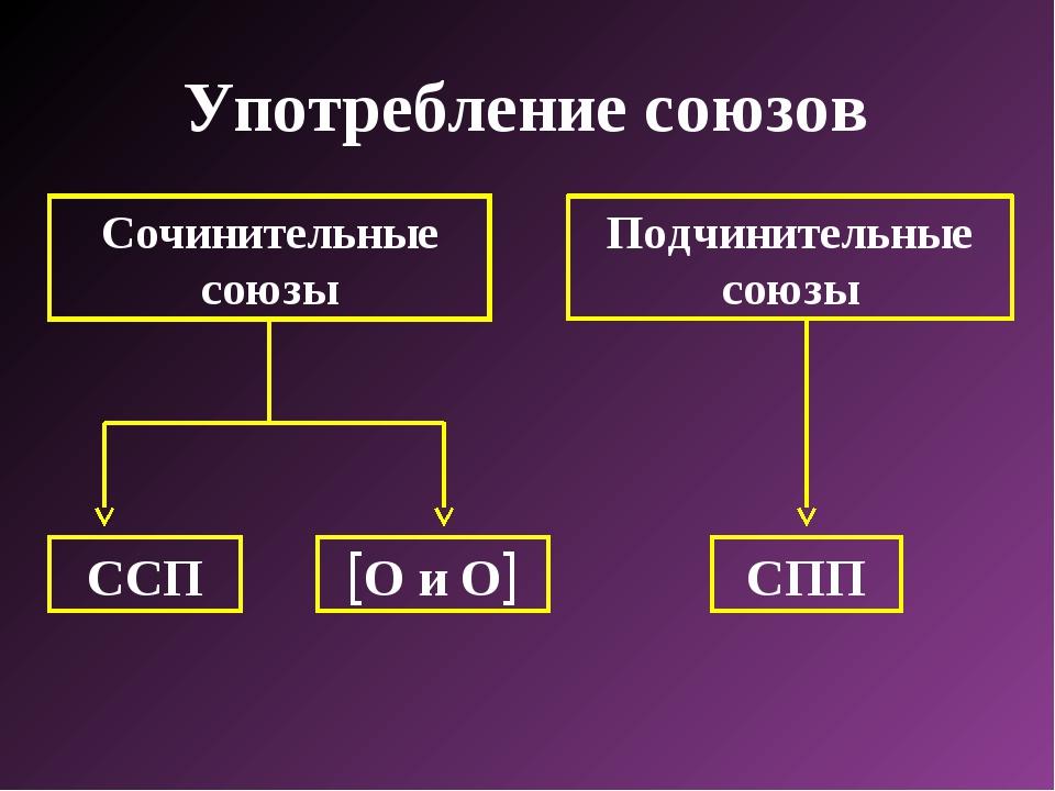 Употребление союзов Сочинительные союзы Подчинительные союзы ССП О и О СПП