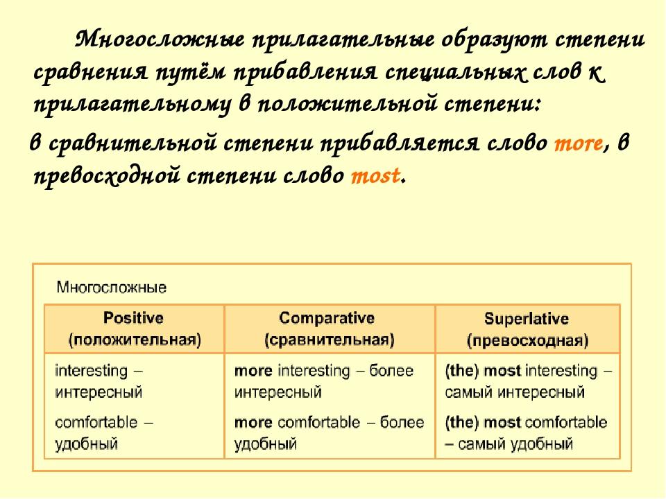 Многосложные прилагательные образуют степени сравнения путём прибавления сп...
