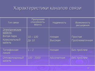 * Характеристики каналов связи Тип связиПропускная способность, Мбит/с Наде
