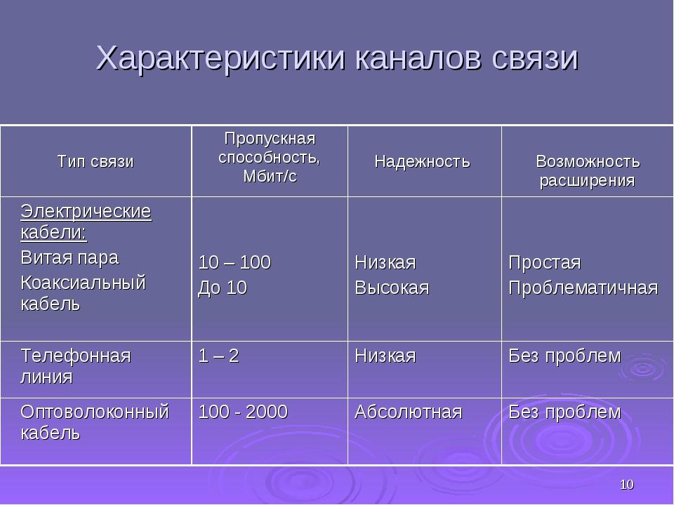 * Характеристики каналов связи Тип связиПропускная способность, Мбит/с Наде...