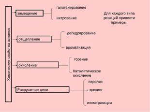 Химические свойства алканов замещение галогенирование нитрование Для каждого