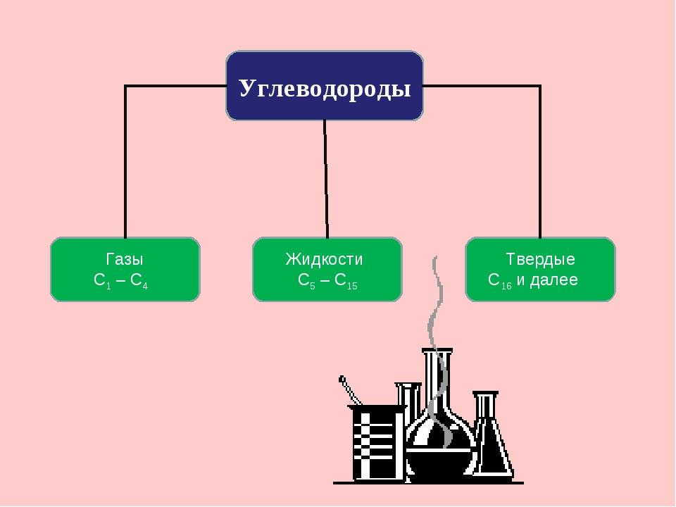Углеводороды Жидкости С5 – С15 Газы С1 – С4 Твердые С16 и далее