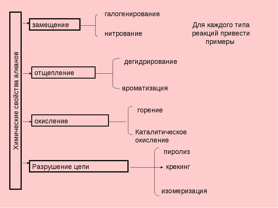 Химические свойства алканов замещение галогенирование нитрование Для каждого...