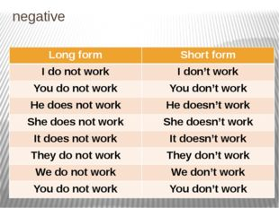negative Long form Shortform Idonot work Idon'twork Youdonot work Youdon'twor