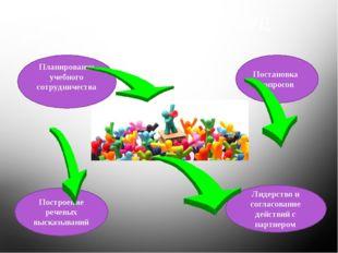 Коммуникативные УУД Построение речевых высказываний Лидерство и согласование