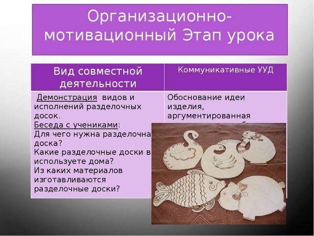 Организационно- мотивационный Этап урока Вид совместной деятельности Коммуник...