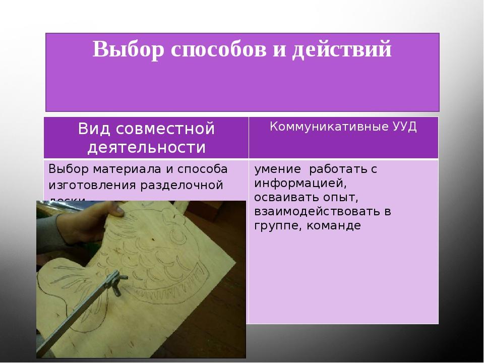Выбор способов и действий Вид совместной деятельности КоммуникативныеУУД Выбо...