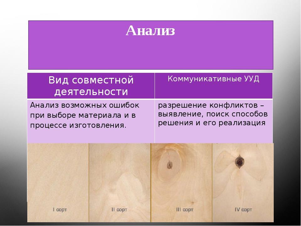 Анализ Вид совместной деятельности КоммуникативныеУУД Анализ возможныхошибок...