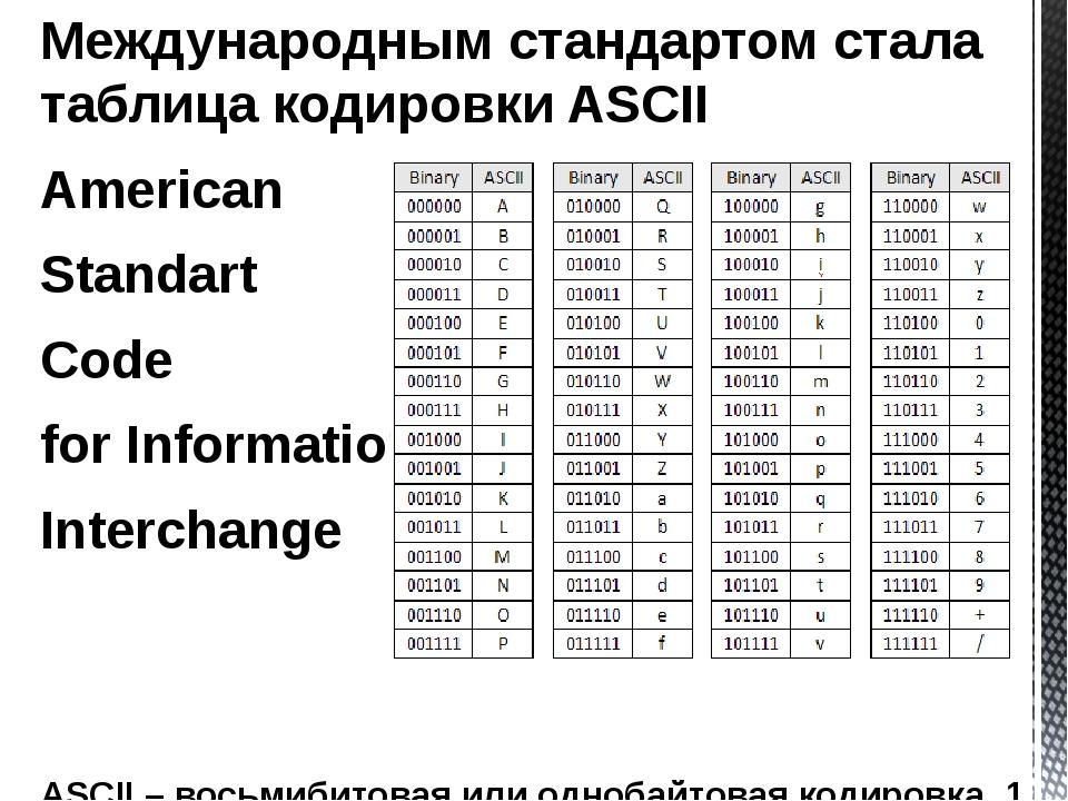 Международным стандартом стала таблица кодировки ASCII American Standart Code...