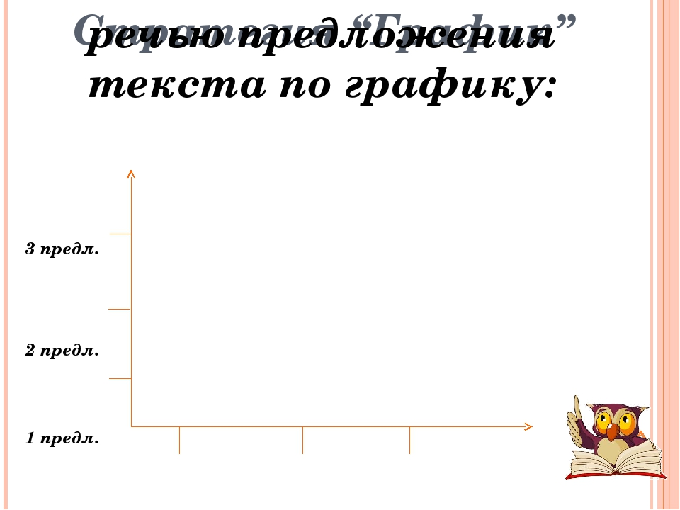 "Стратегия ""График"" 3 предл. 2 предл. 1 предл. І абзац І абзац ІІ абзац Распре..."