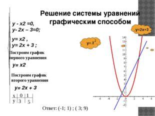 Построим график первого уравнения y= x2 Построим график второго уравнения y=