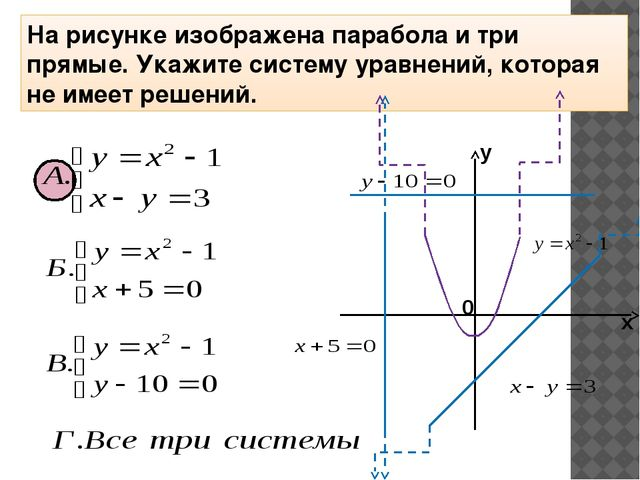 На рисунке изображена парабола и три прямые. Укажите систему уравнений, котор...