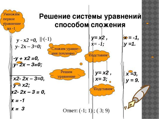 ____________ -у + x2 =0, у- 2x – 3=0; ||·(-1) Ответ: (-1; 1) ; ( 3; 9) х2- 2x...
