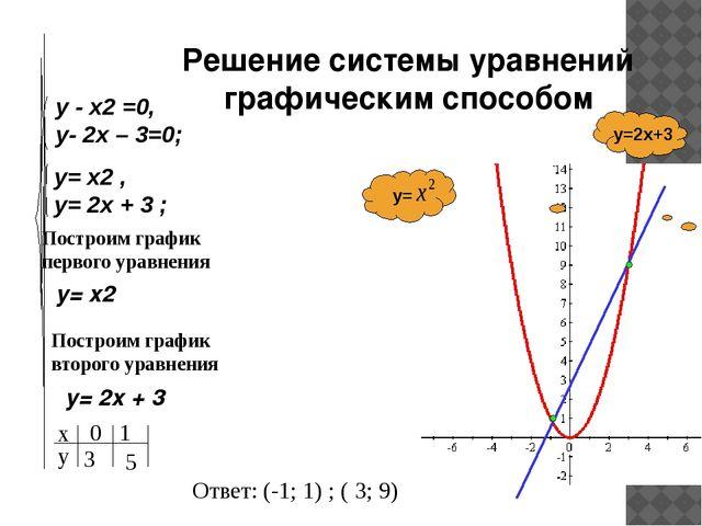 Построим график первого уравнения y= x2 Построим график второго уравнения y=...