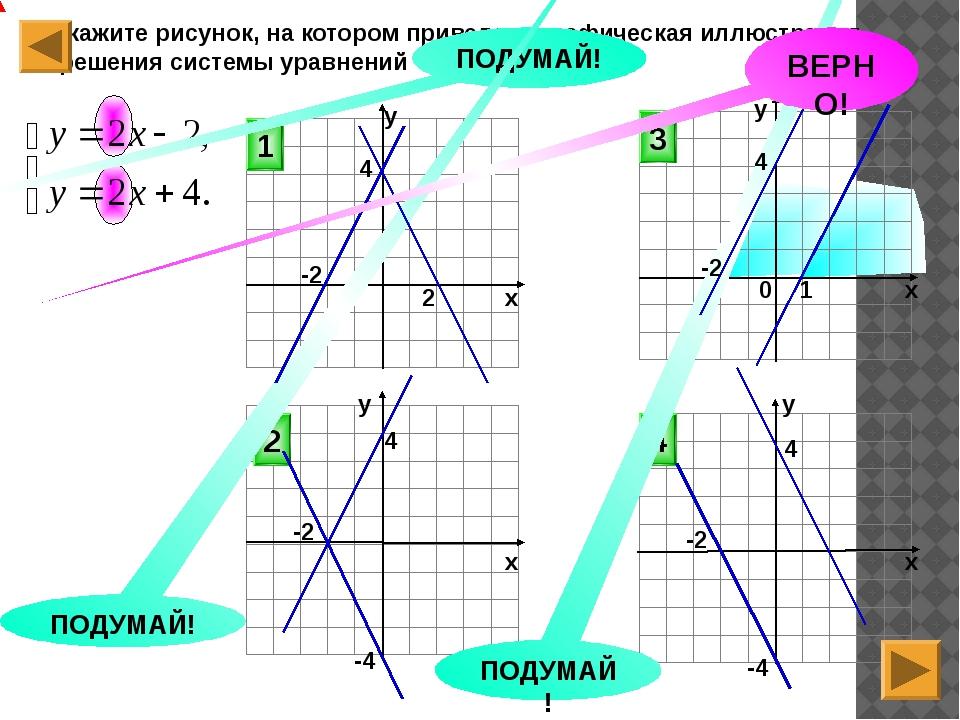 Укажите рисунок, на котором приведена графическая иллюстрация решения систем...