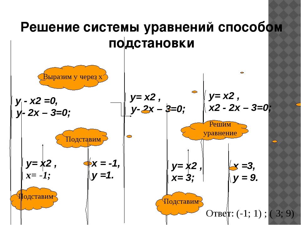 Ответ: (-1; 1) ; ( 3; 9) Решение системы уравнений способом подстановки у - x...