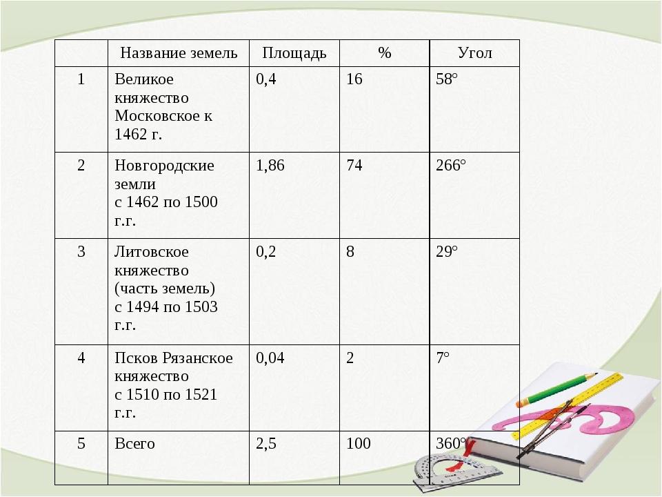 Название земельПлощадь%Угол 1Великое княжество Московское к 1462 г.0,4...