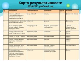 Карта результативности 2010-2011 учебный год № п/п Мероприятия Уровень конкур