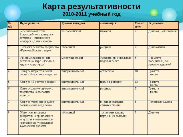 Карта результативности 2010-2011 учебный год № п/п Мероприятия Уровень конкур...