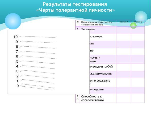 Результаты тестирования «Черты толерантной личности» № Характеристики свойств...