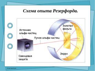 Схема опыта Резерфорда. © Фокина Лидия Петровна