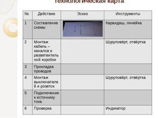 Технологическая карта № Действие Эскиз Инструменты 1 Составление схемы Каранд