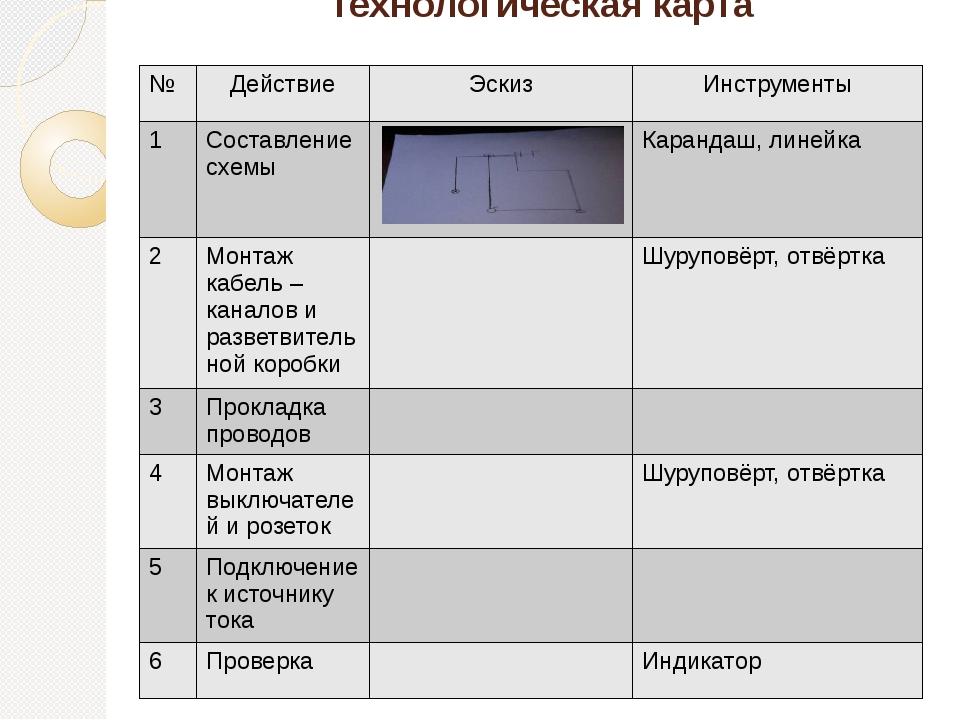 Технологическая карта № Действие Эскиз Инструменты 1 Составление схемы Каранд...