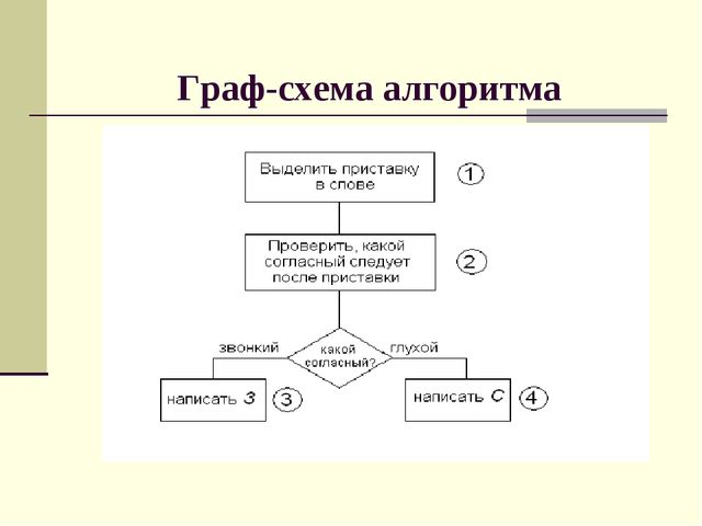 Граф-схема алгоритма