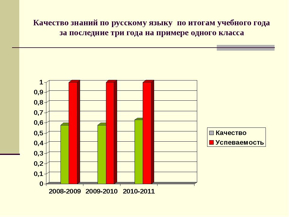 Качество знаний по русскому языку по итогам учебного года за последние три го...