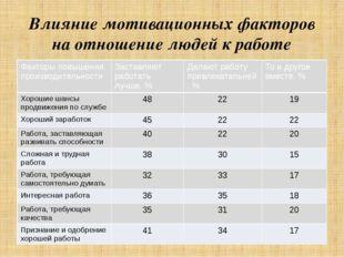 Влияние мотивационных факторов на отношение людей к работе Факторыповышения п