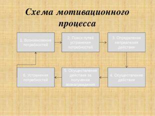 Схема мотивационного процесса 1. Возникновение потребностей 2. Поиск путей ус