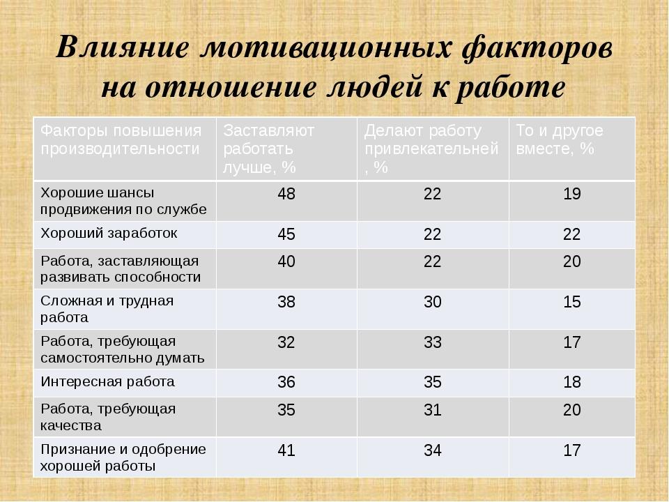 Влияние мотивационных факторов на отношение людей к работе Факторыповышения п...