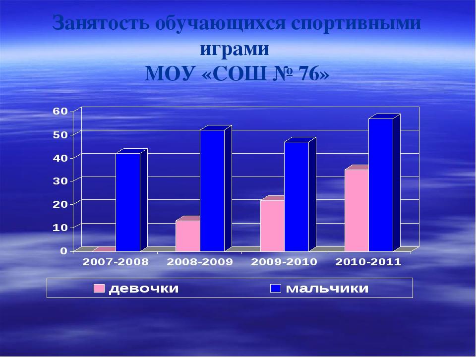 Занятость обучающихся спортивными играми МОУ «СОШ № 76»