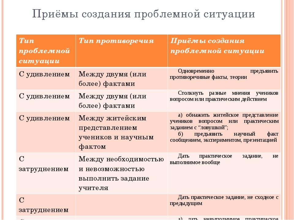 Приёмы создания проблемной ситуации Тип проблемной ситуации Тип противоречия...