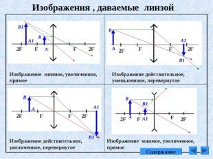 Изображения , даваемые линзой Изображение мнимое, увеличенное, прямое F F 2F