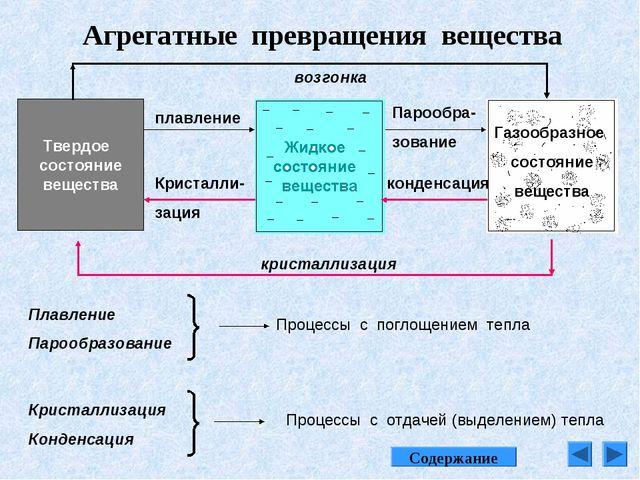 Агрегатные превращения вещества Твердое состояние вещества Газообразное состо...