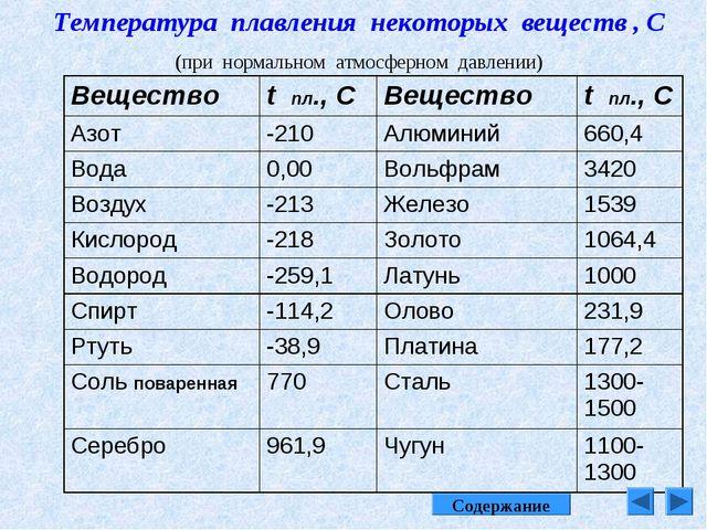 Температура плавления некоторых веществ , С (при нормальном атмосферном давле...