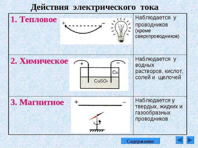 Действия электрического тока Содержание 1. ТепловоеНаблюдается у проводников...