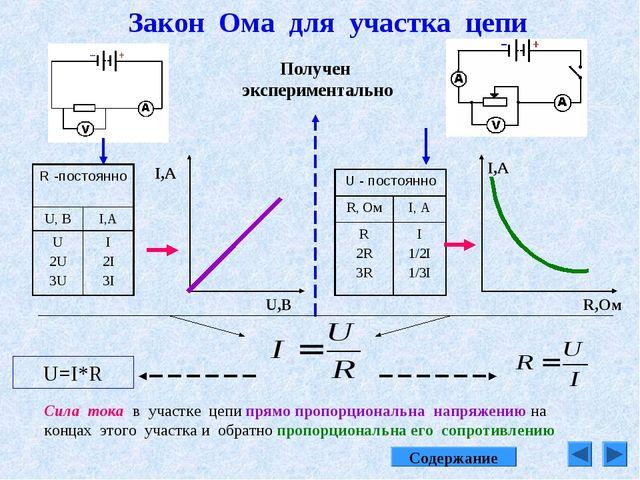 Закон Ома для участка цепи U,B I,A I,A R,Oм Получен экспериментально Сила ток...