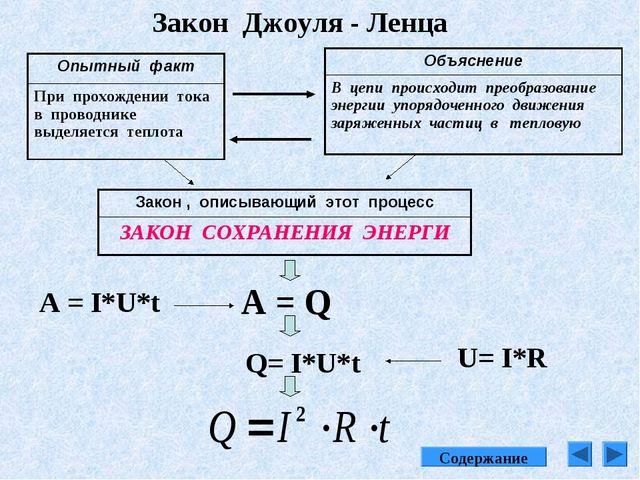 Закон Джоуля - Ленца А = Q A = I*U*t Q= I*U*t U= I*R Содержание Опытный факт...