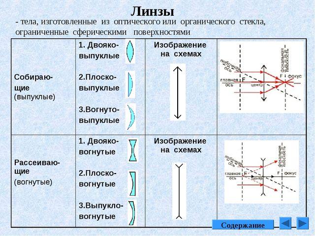Линзы - тела, изготовленные из оптического или органического стекла, ограниче...