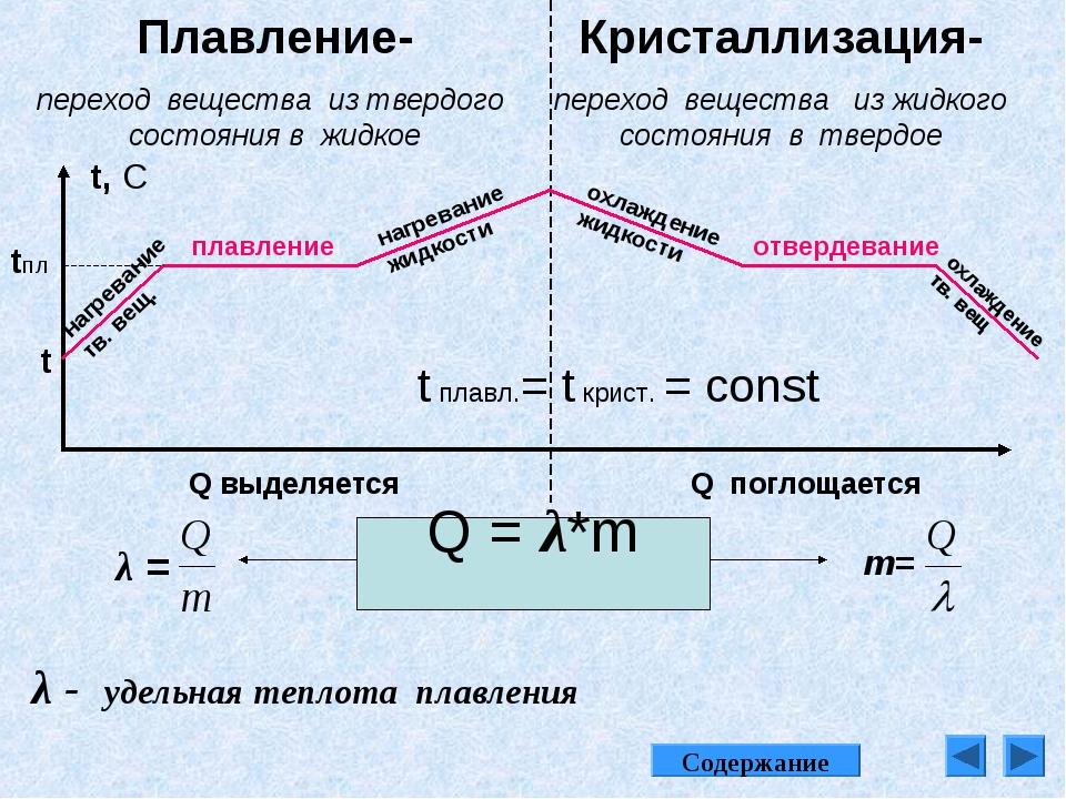 Плавление- переход вещества из твердого состояния в жидкое Кристаллизация- пе...