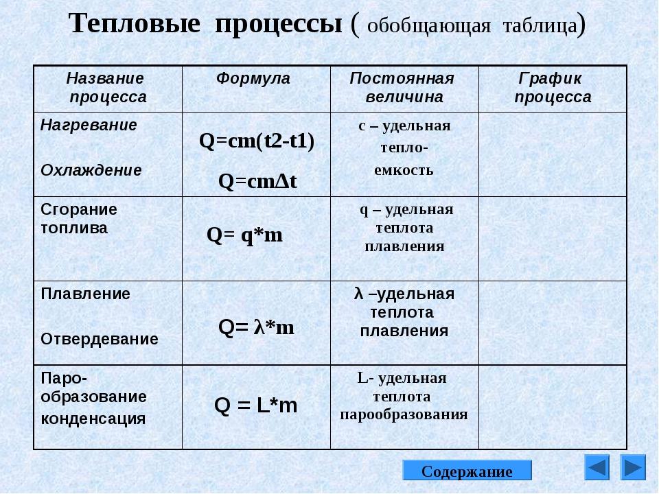 Q=cm(t2-t1) Q=cm∆t Q= q*m Тепловые процессы ( обобщающая таблица) Содержание...